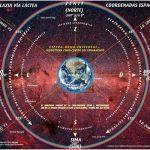 Astro Giro Vertical. Evolución Natural y Cambio Climático
