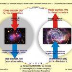 Génesis del Agua. Espacial y Terrestre. Criodinámica y Termodinámica