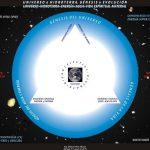Universo e HidroTerra. Génesis y Evolución. Universe & HydroTerra. Genesis and Evolution.